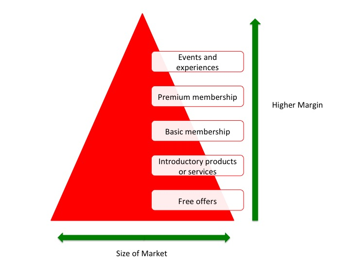 Membership product pyramid