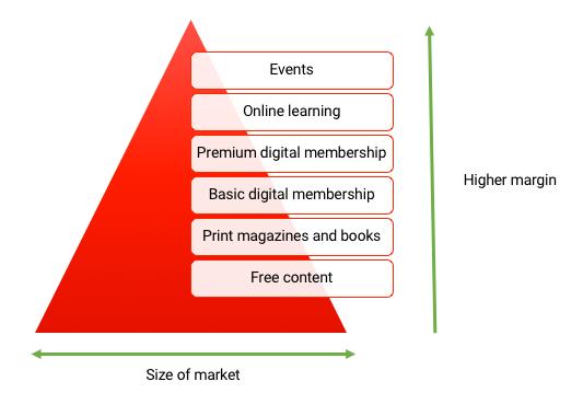 Product Pyramid in B2C Company