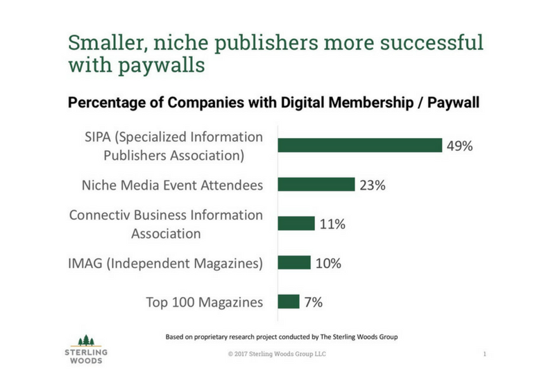 Niche Publishers Using Paywalls Statistics 2017 | The Sterling Woods Group