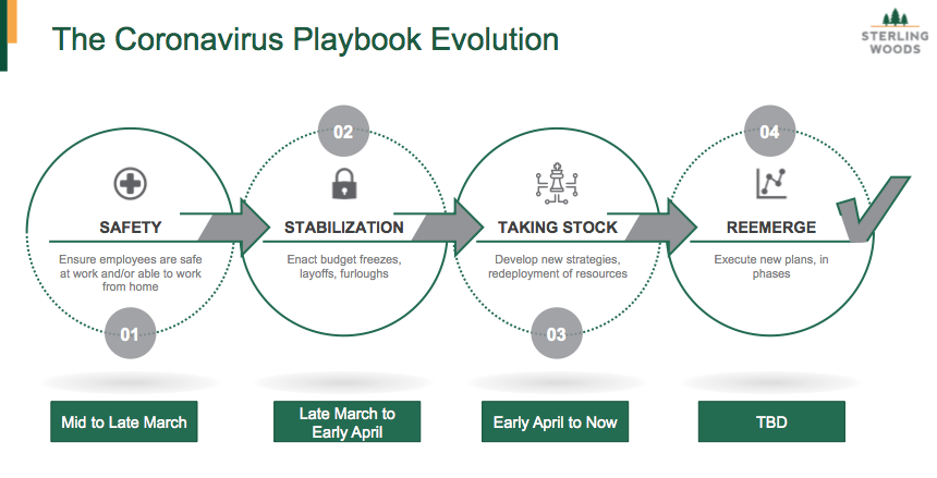 The Coronavirus Playbook Evolution | The Sterling Woods Group